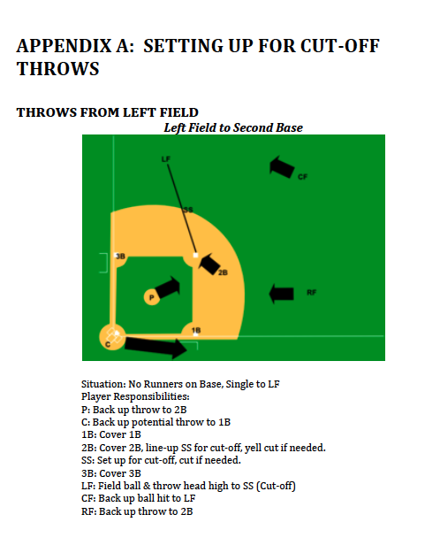 baseball diagram image for baseball practice plans