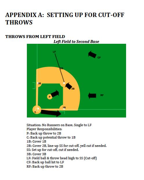 baseball diagram image for baseball practice plans